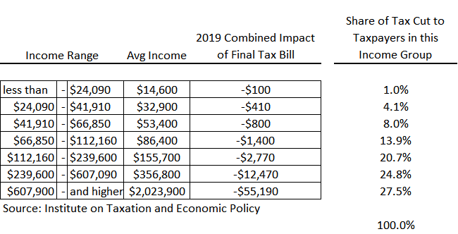 Impacts by Income Range