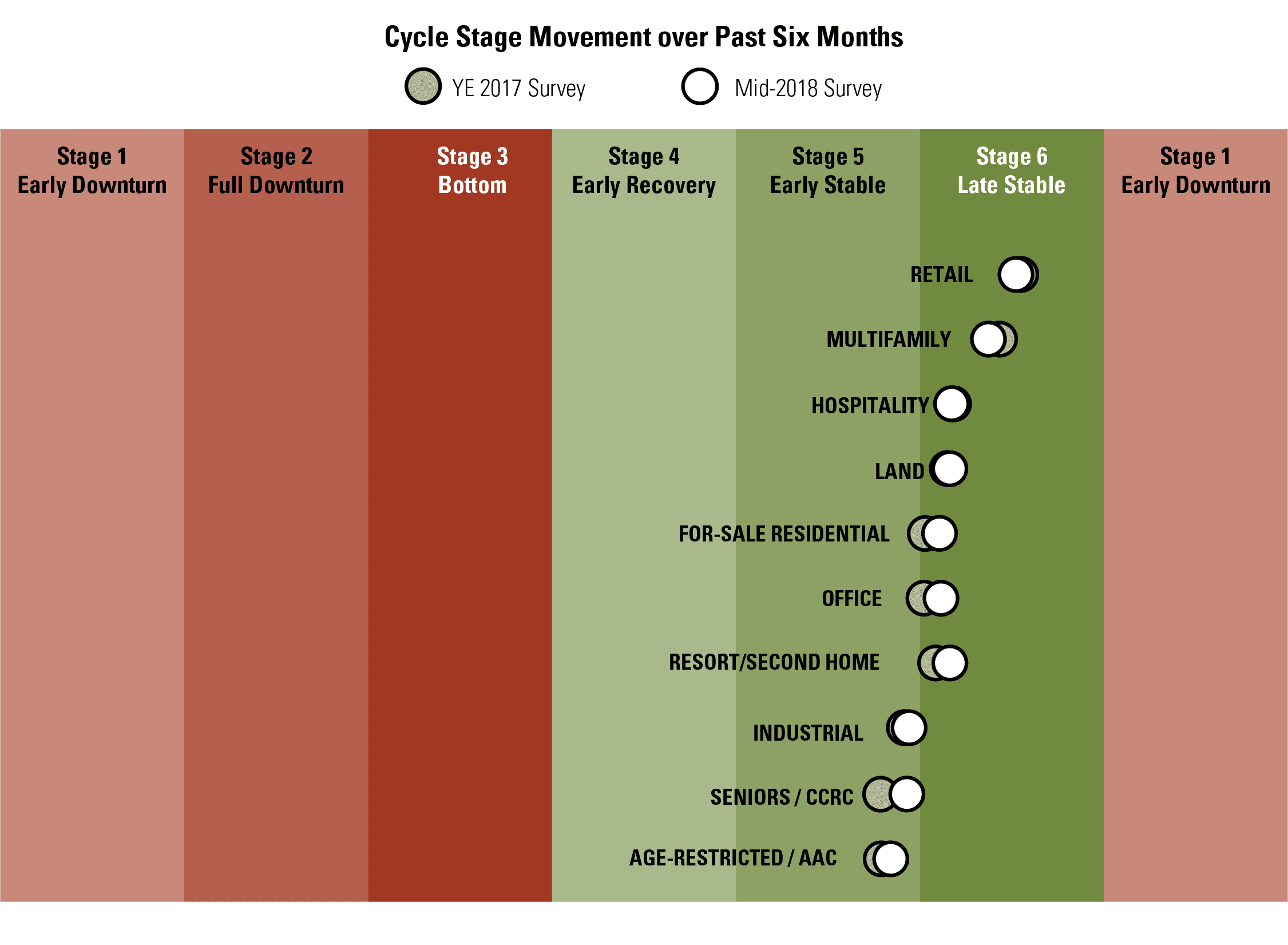 Cycle Stage Movement over Past Six Months