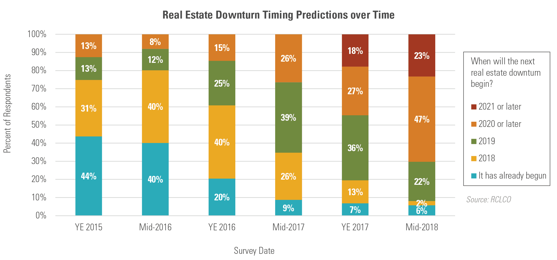 Real Estate Downturn Predictions over Time
