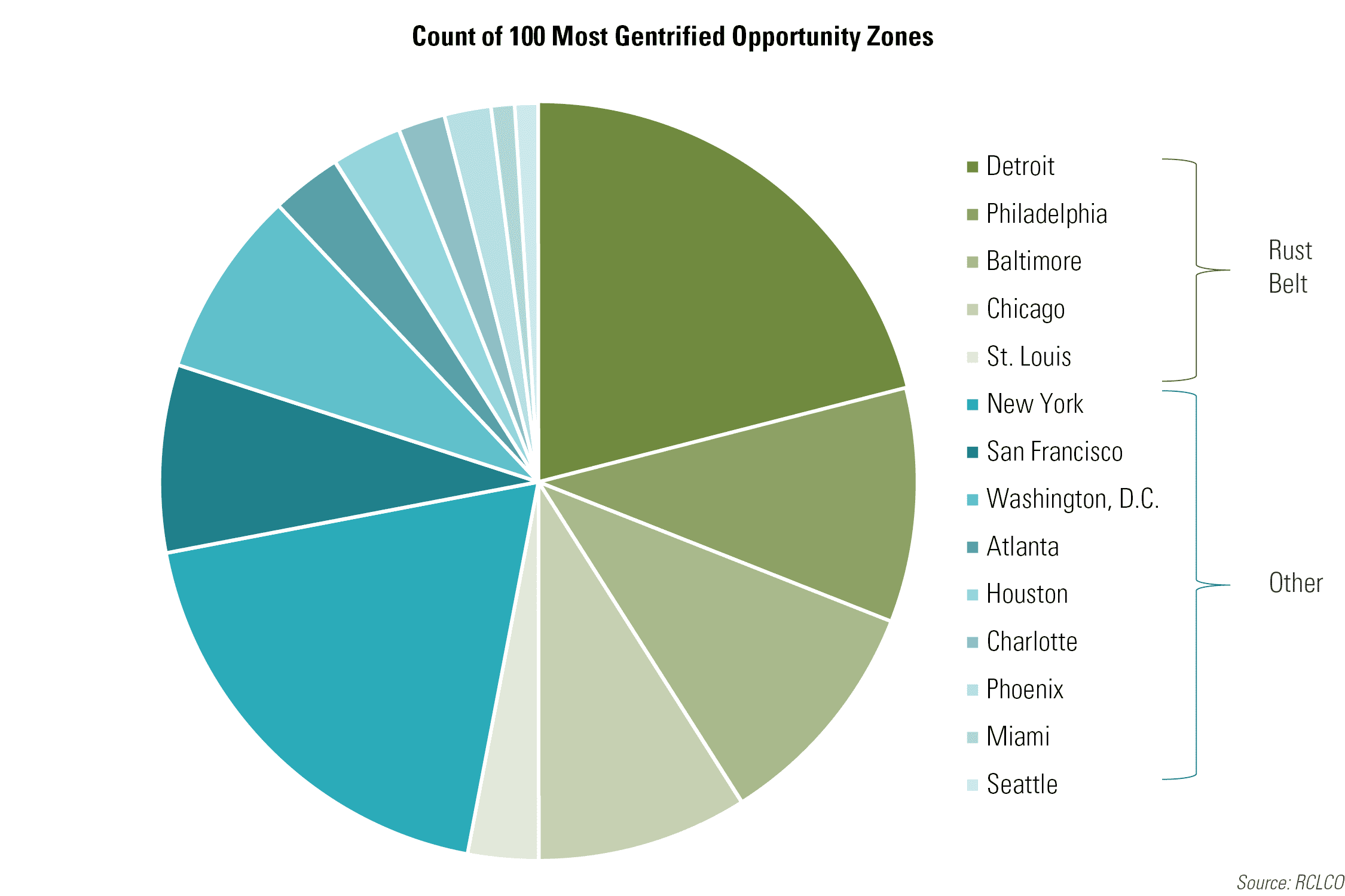 Count of 100 Most Gentrified Opportunity Zones
