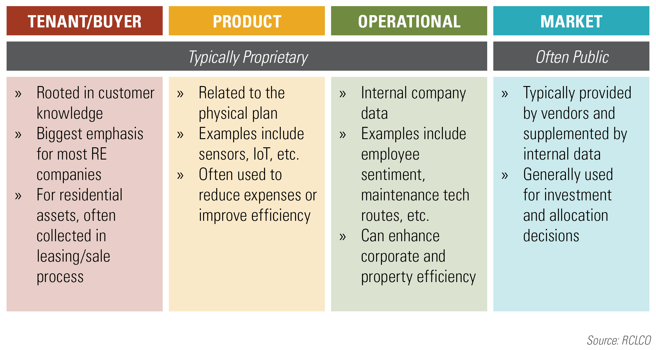 Figure 2 Common Data Sources in Real Estate