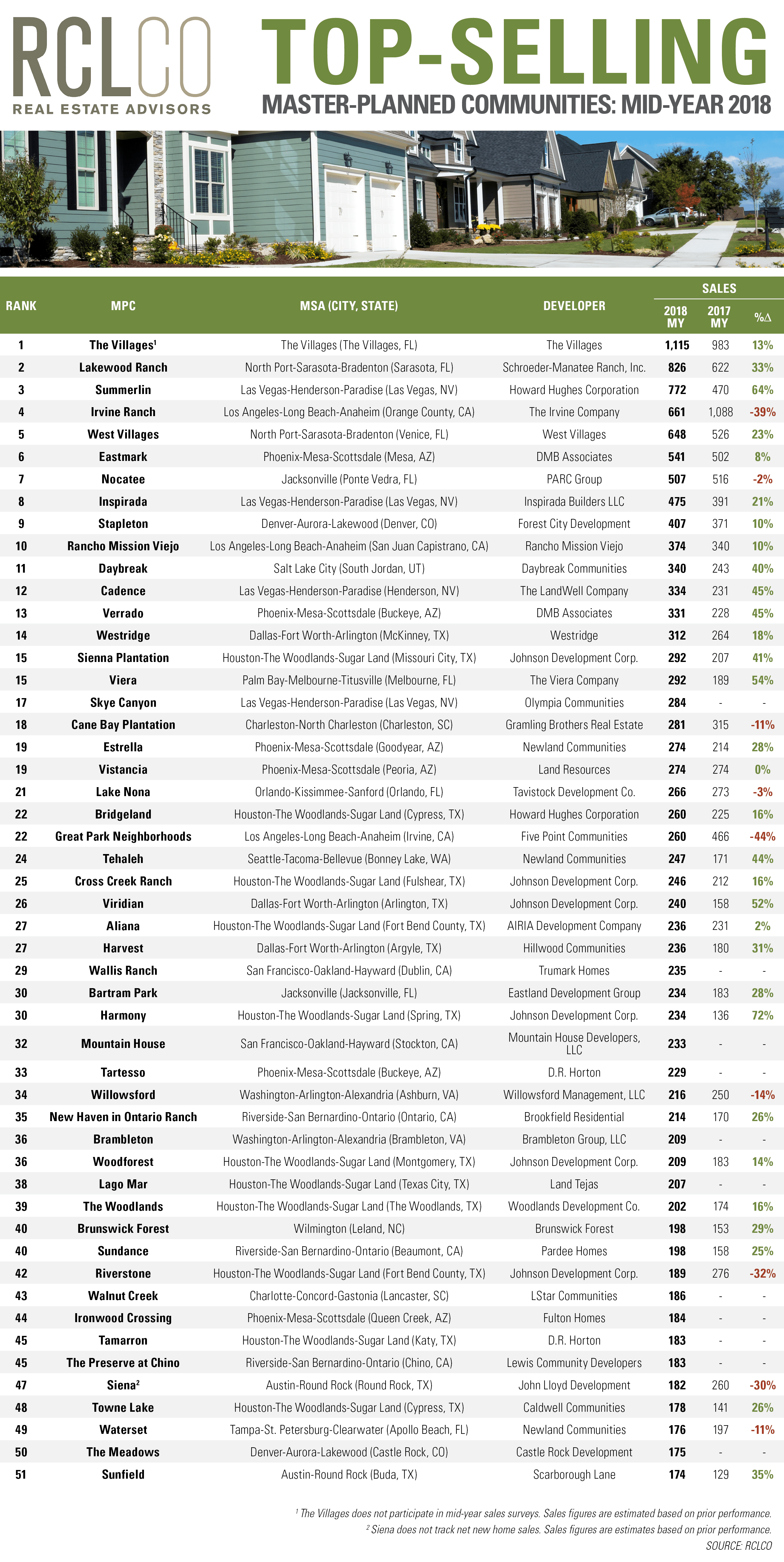 Top-Selling Master-Planned Communities 2018 Mid-Year