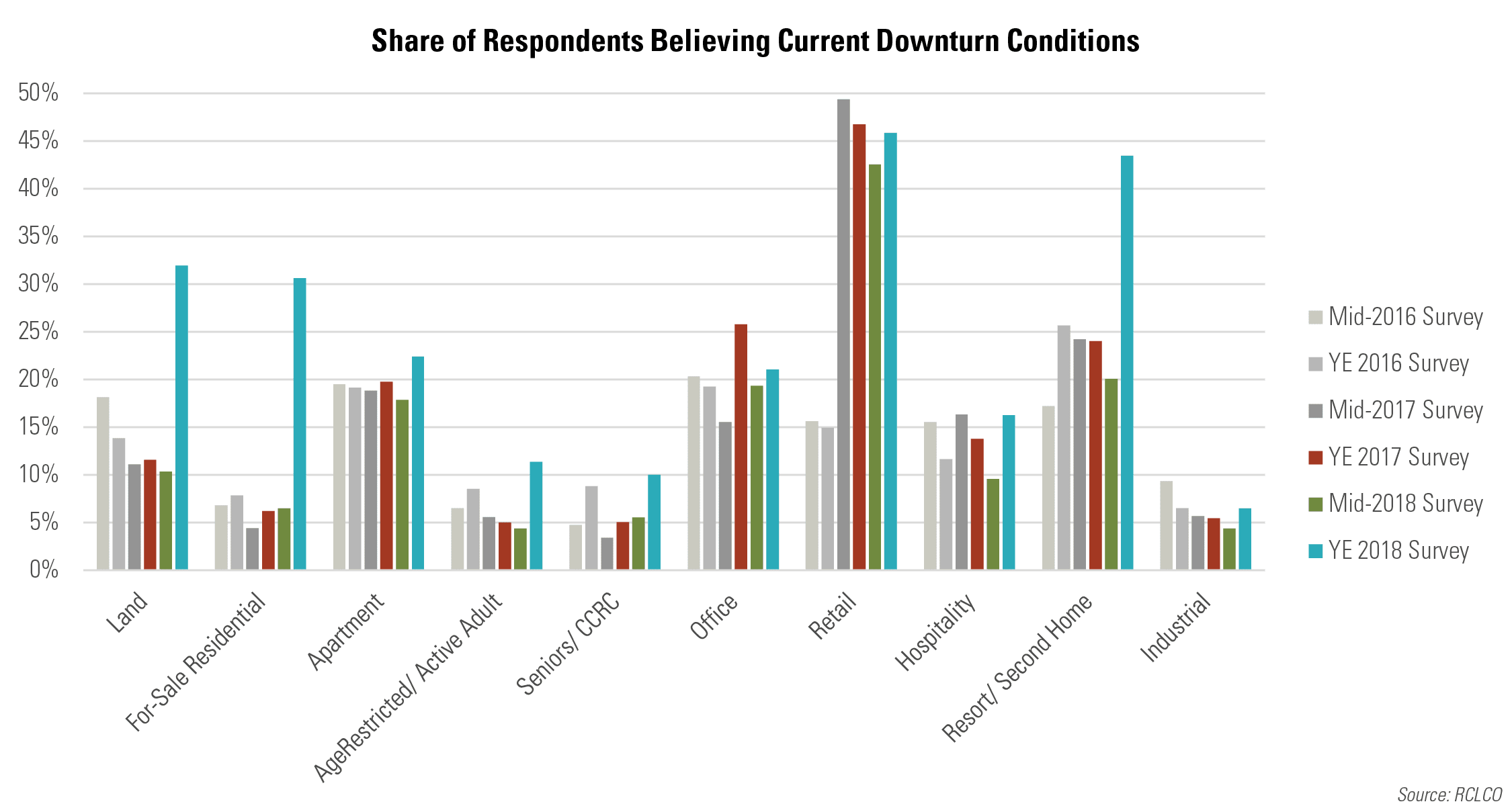 Share of Respondents Believing Current Downturn Conditions