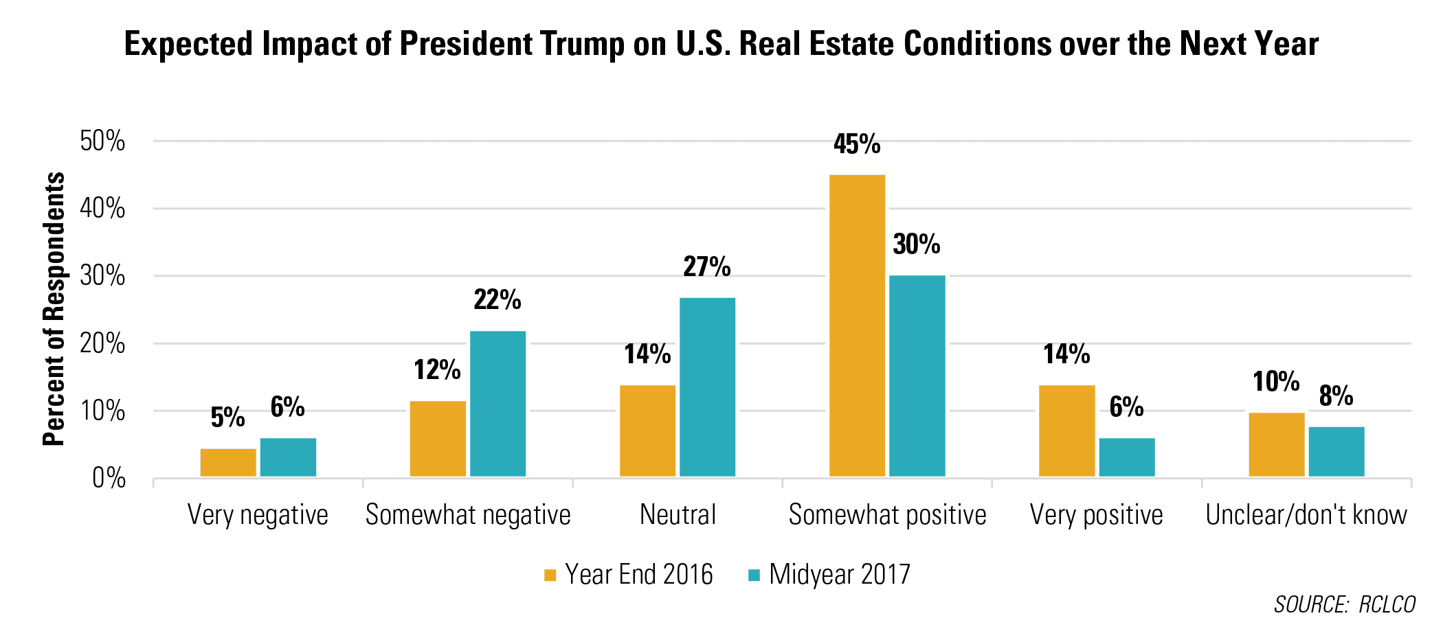 Expected Impact of President Trump on U.S. Real Estate Conditions over the Next Year