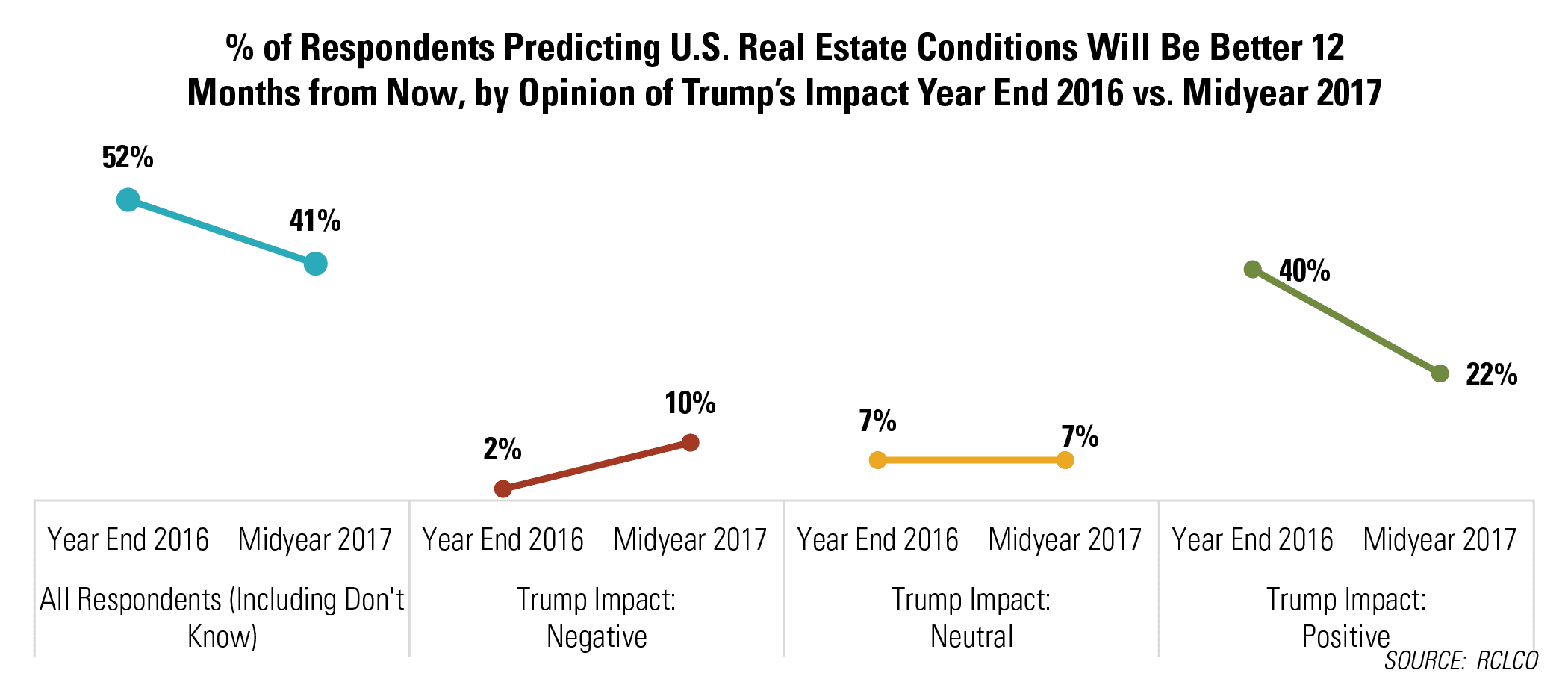 Percent of Respondents Predicting U.S. Real Estate Conditions Will Be Better 12 Months from Now, by Opinion of Trump's Impact Year End 2016 vs. Midyear 2017