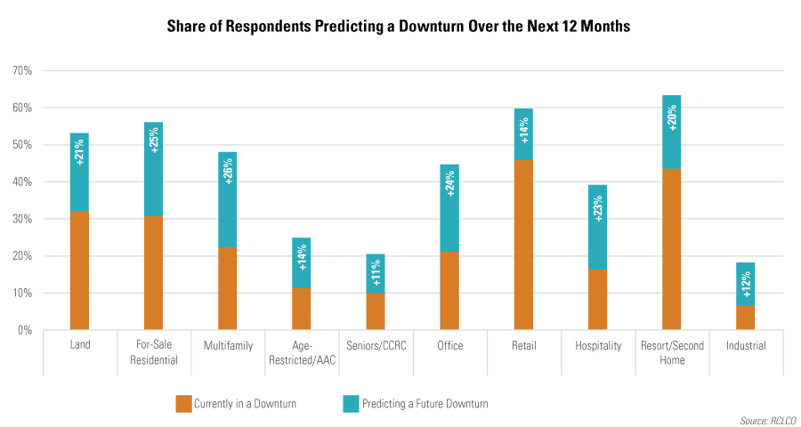 Share of Respondents Predicting Downturn Condtions