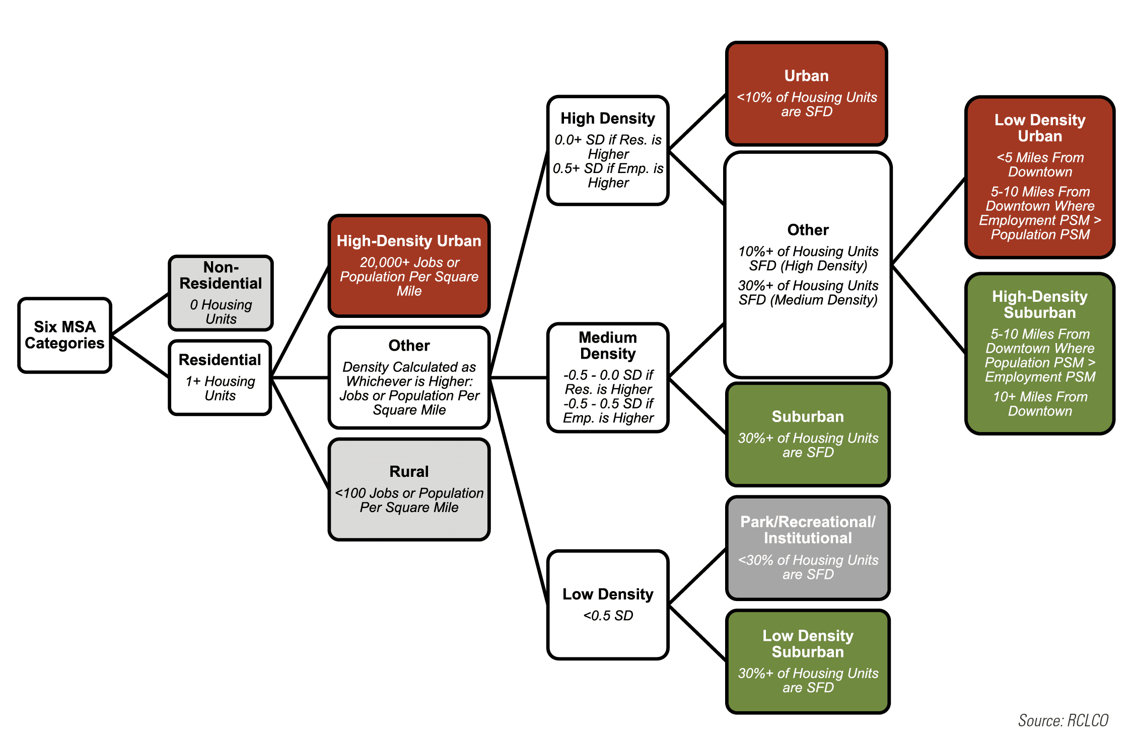 Initial Classification Methodology