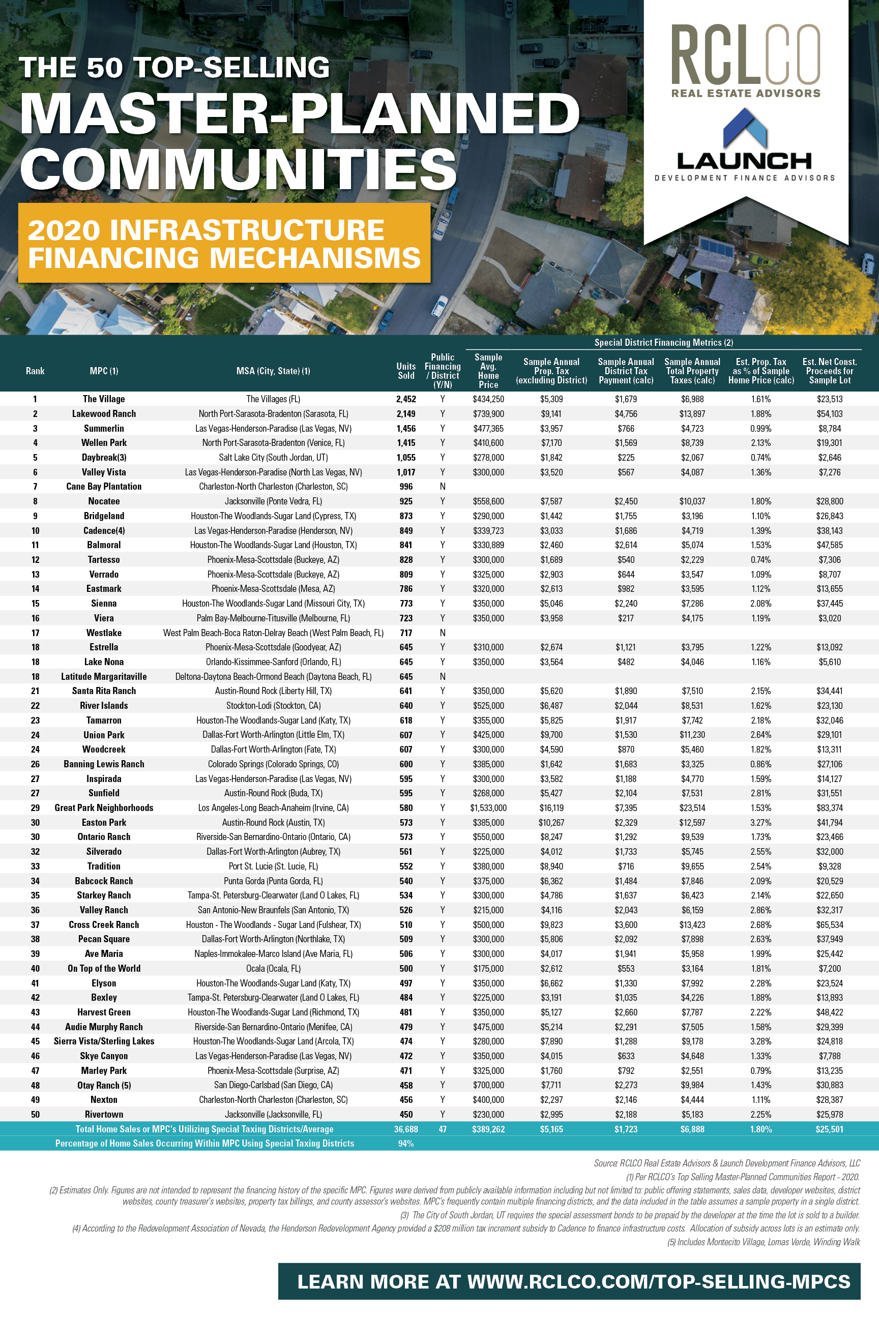 Table displaying findings of the Top-Selling MPCs and their contribution to public infrastructure