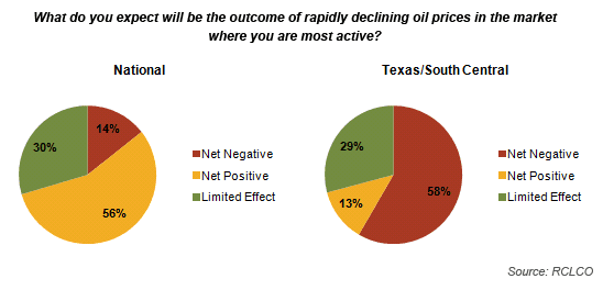 Declining Oil Prices