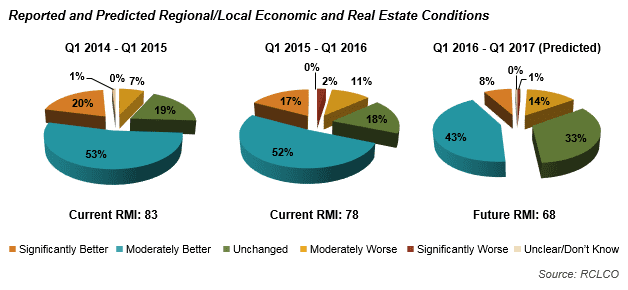 Report and Predicted Regional/Local Economic and Real Estate Conditions