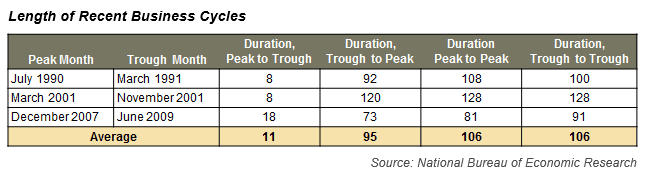 Length of Recent Business Cycles