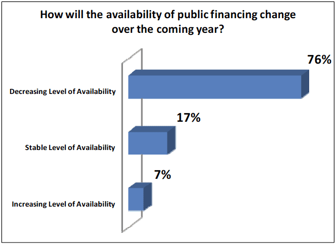 Availability of public financing change over coming year