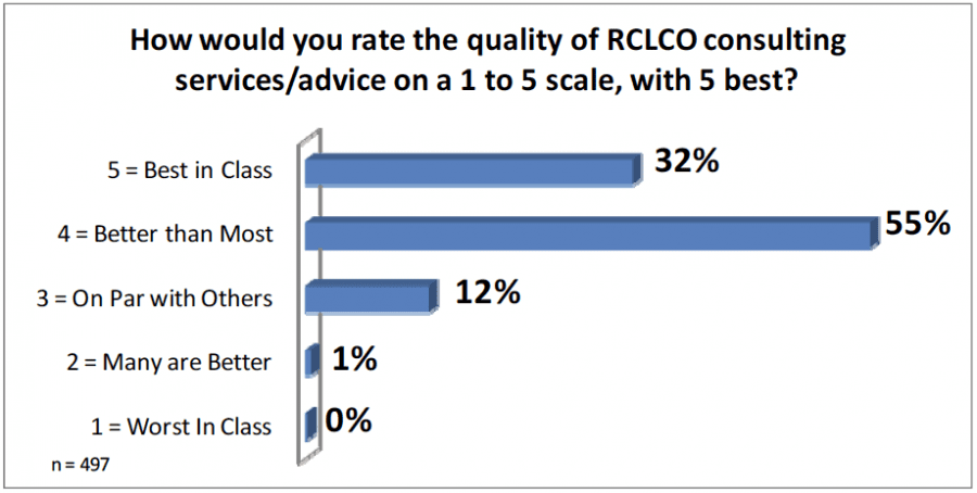Rate the quality of RCLCO consulting services/advice