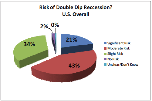 Risk of double dip recession in US overall