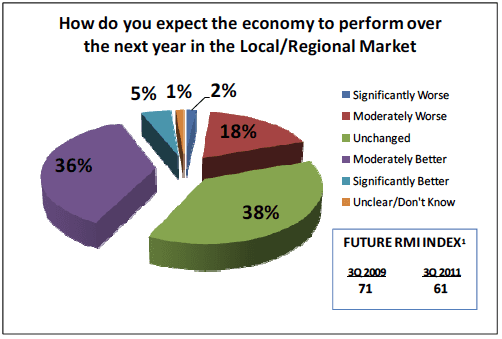 How do you expect the economy to perform over the next year in Local/Regional market