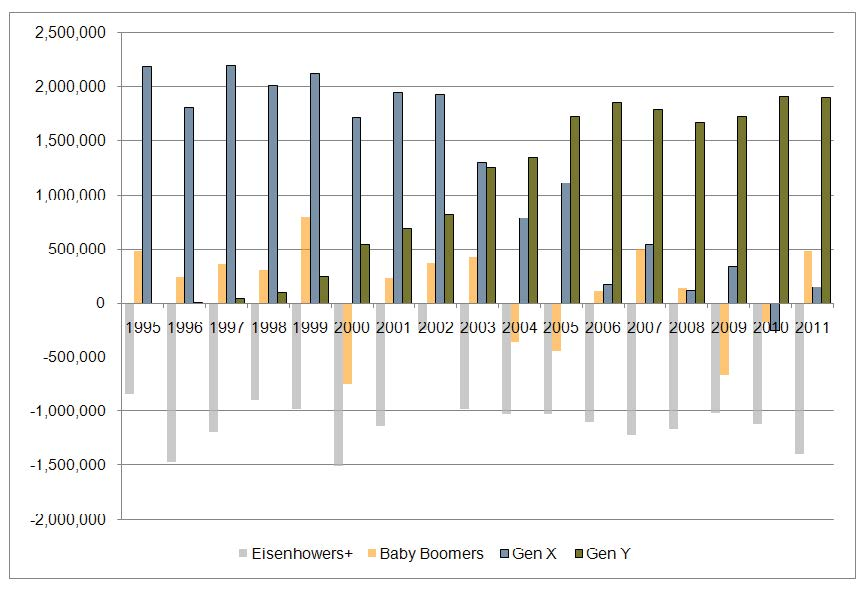 Total net household formation United States 1995-2011
