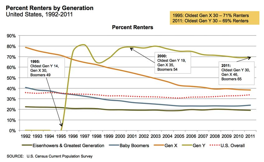 Percent Renters by Generations, US, 1992-2011