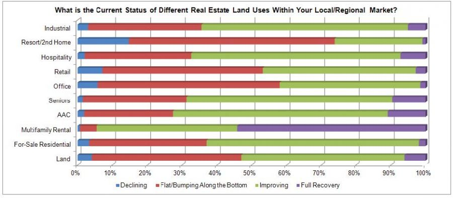 What is the current status of different real estate land uses with your local/regional market