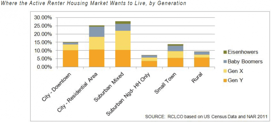 Where the Active Renter Housing Market Wants to Live, by Generation
