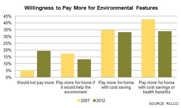 Willingness to Pay More for environ. features