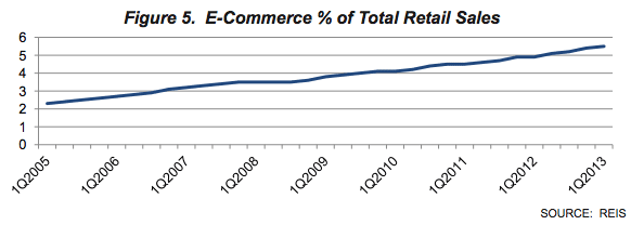 E-Commerce % of Total Retail Sales