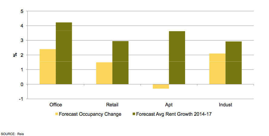 Forecast Occupancy Change Graph