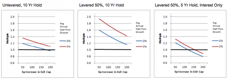 Leverage and Hold Periods Graphs