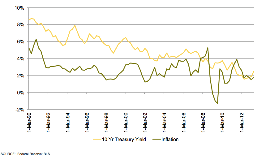 10-Year Treasury Yields and Inflation Graph