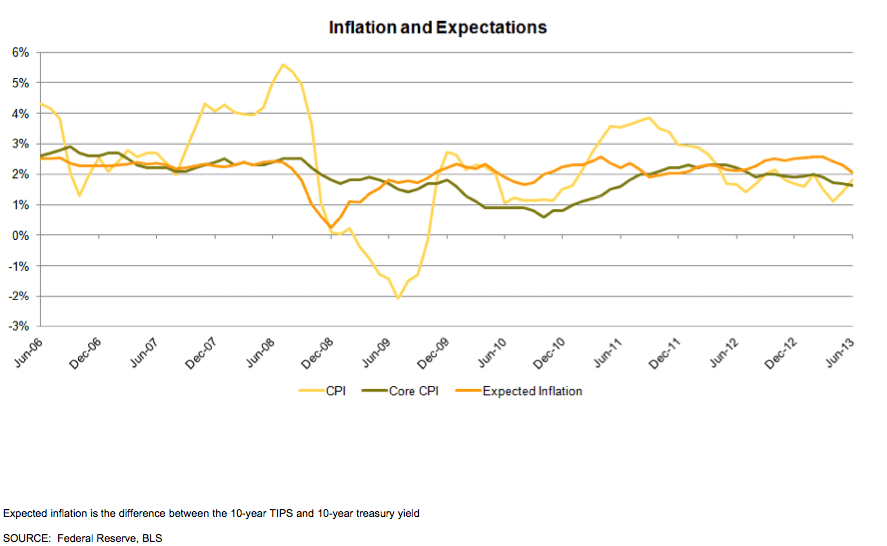 Inflation and Expectations Graph