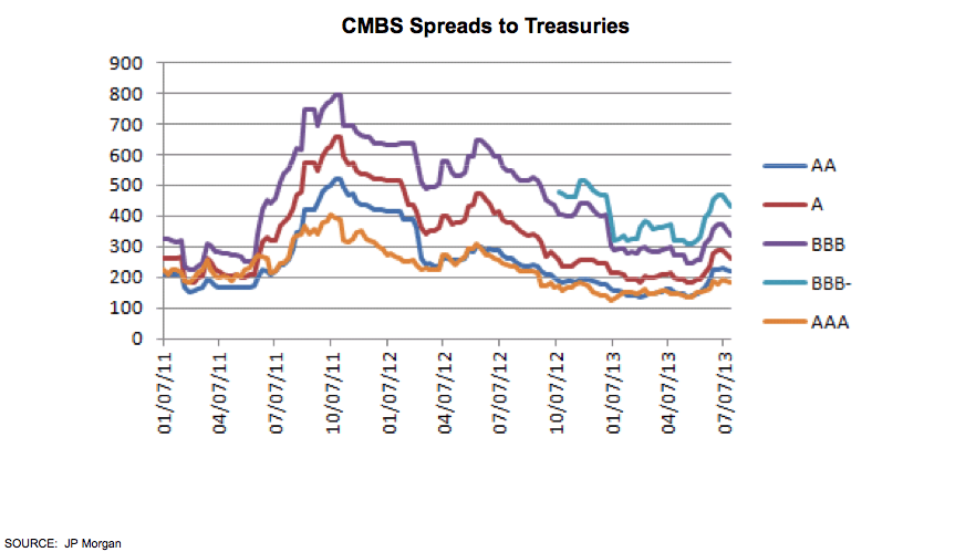 CMBS Spreads to Treasuries Graph