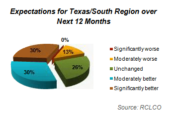Expectations for Texas/South Region