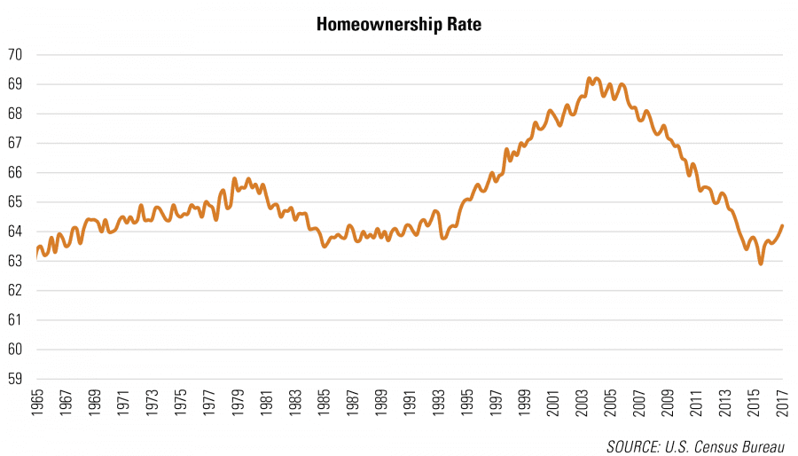 United States Homeownership Rate Over Time