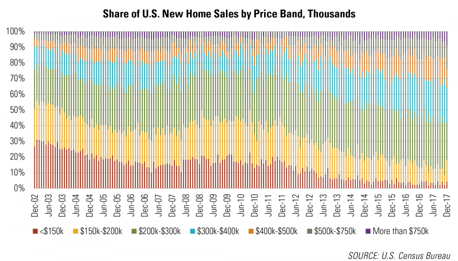 Share of U.S. New Home Sales by Price Band, Thousands