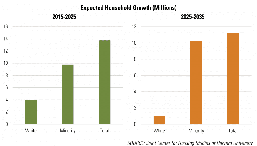 Expected Household Growth (Millions)