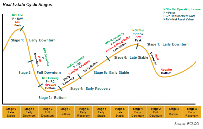 Real Estate Cycle Stages