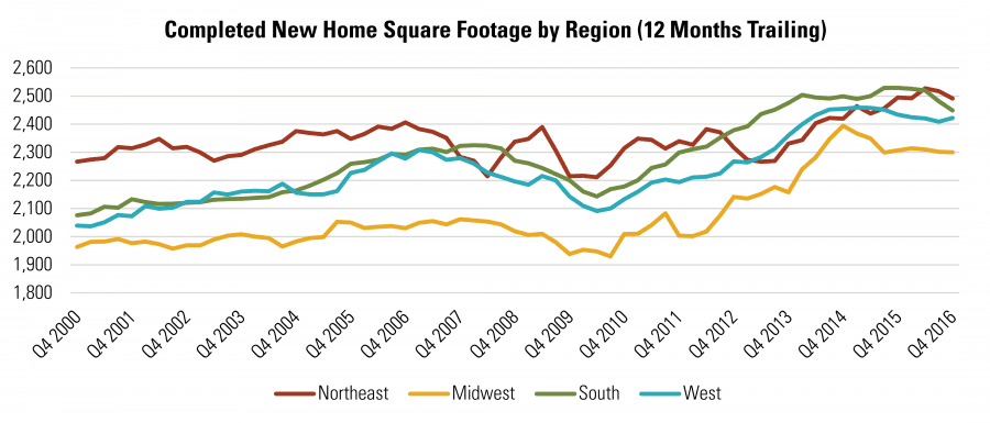Completed New Home Square Footage by Region (12 Months Trailing)