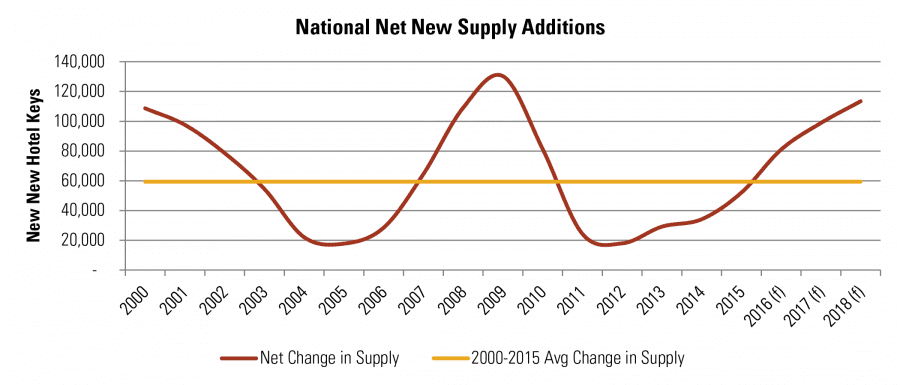 National Net New Supply Additions