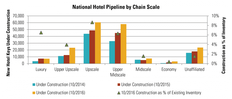 National Hotel Pipeline by Chain Scale