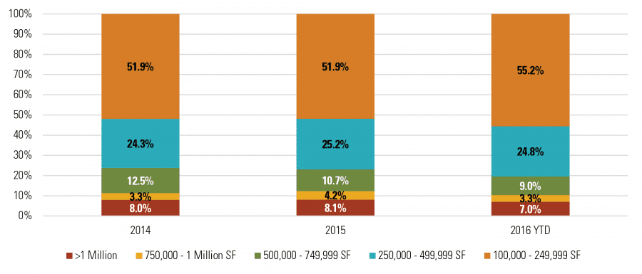 Size Requirements by Number of Total Active Tenants Touring the Market