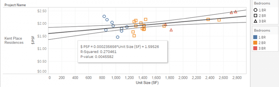 Statistical Analysis—Linear Regression Model for Kent Place Residences