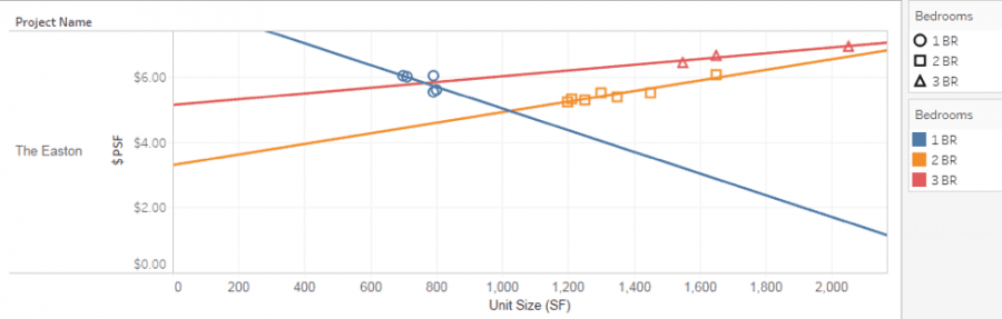 Statistical Analysis—Linear Regression Model by Bedroom Type for The Easton