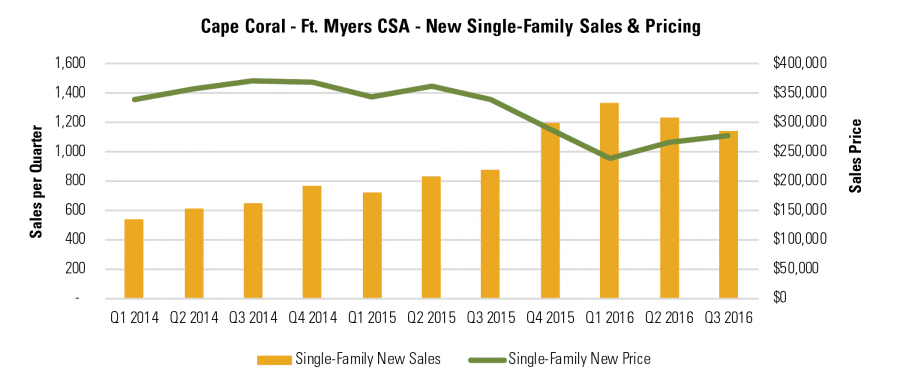 Cape Coral - Ft. Myers CSA - New Single-Family Sales & Pricing