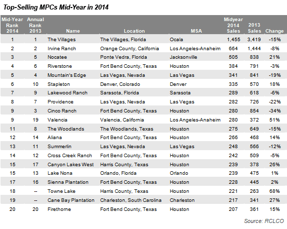 RCLCO's Mid-Year Top-Selling MPC Chart 2014