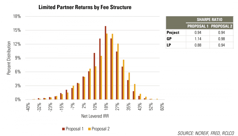 Returns by Fee Structure RCLCO Real Estate Advisors