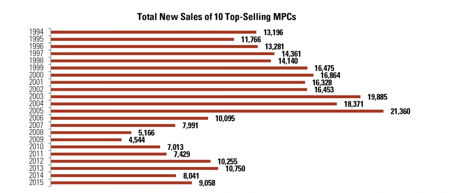 Total New Sales of 10 Top-Selling MPCs