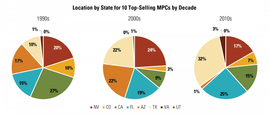 Location by State for 10 Top-Selling MPCs by Decade