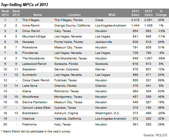 Top-Selling MPC of 2013