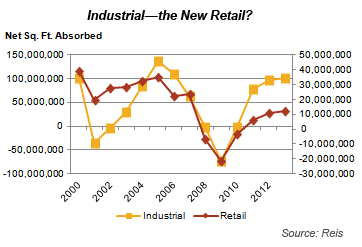 Industrial-the New Retail?