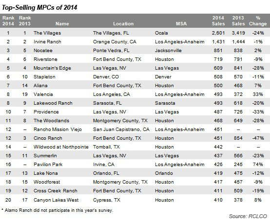 Top-selling MPCS in 2014