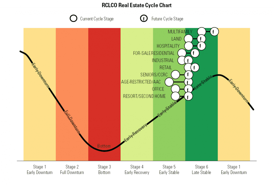 RCLCO Real Estate Cycle Chart